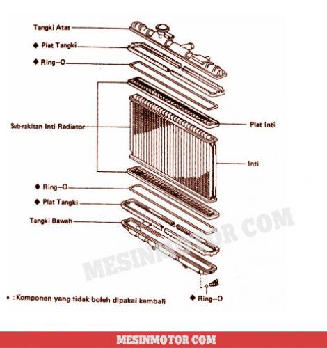 Air Radiator Motor Fungsi Cara Kerja Komponen Bagian Dan Cara Kerja