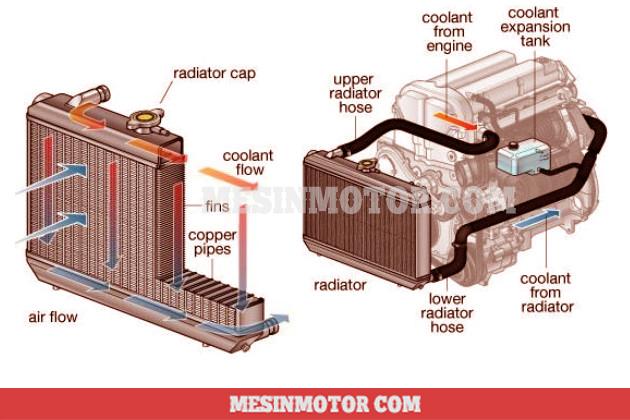cara-kerja-radiator-mobil