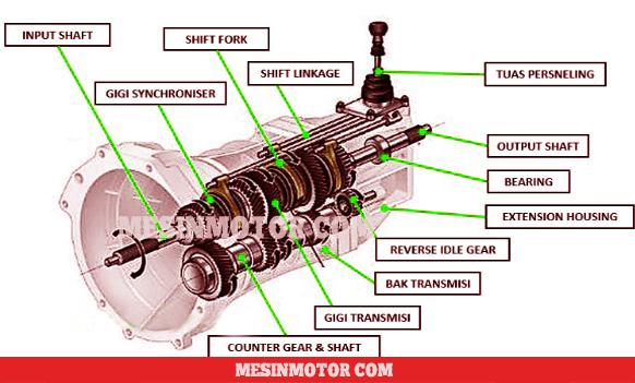 komponen-transmis-manual