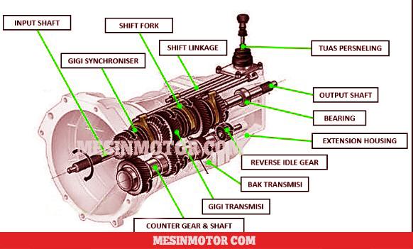 14 Komponen Transmisi Manual - Gambar, Fungsi dan Cara ...