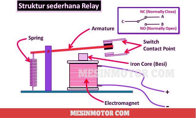 macam-macam-relay