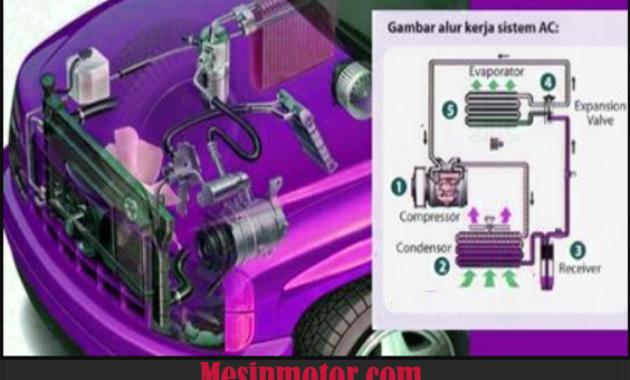 Sistem AC Mobil