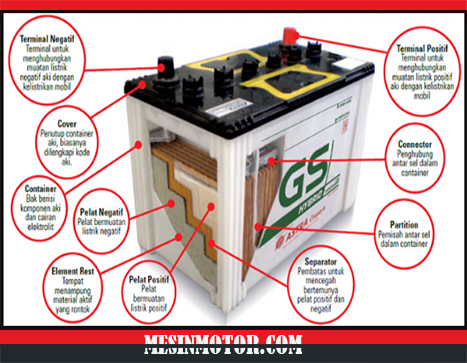 Komponen Baterai